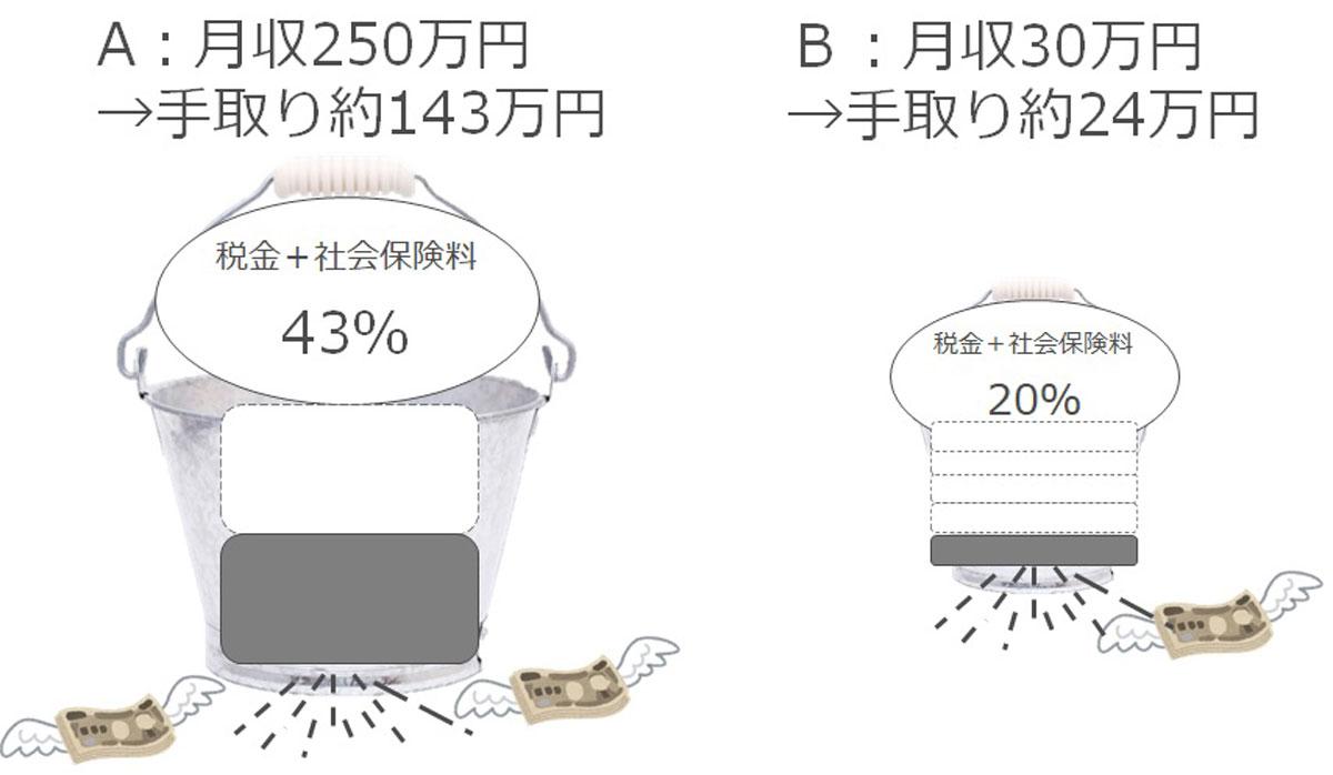 収入が増えても、同じ割合でお金は増えません
