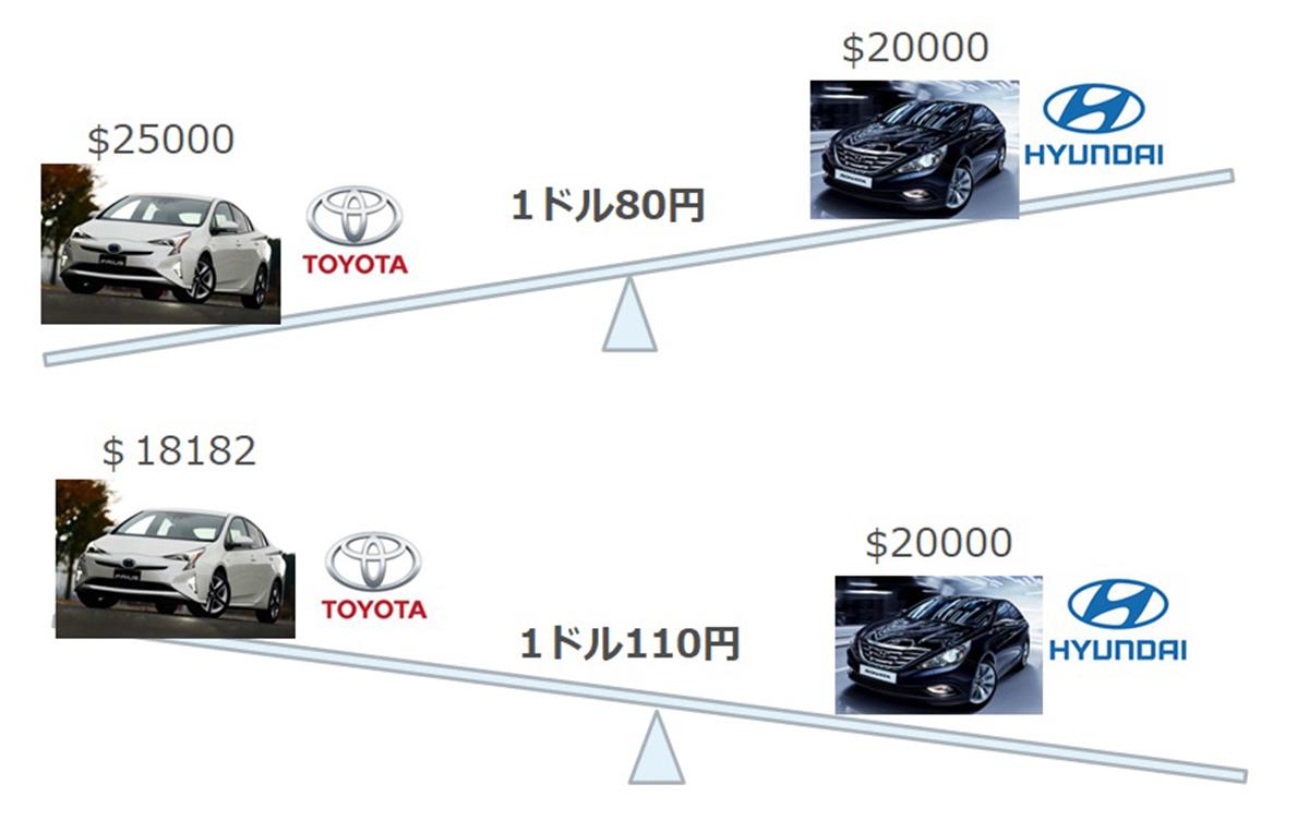 日本の基幹産業である車の事例