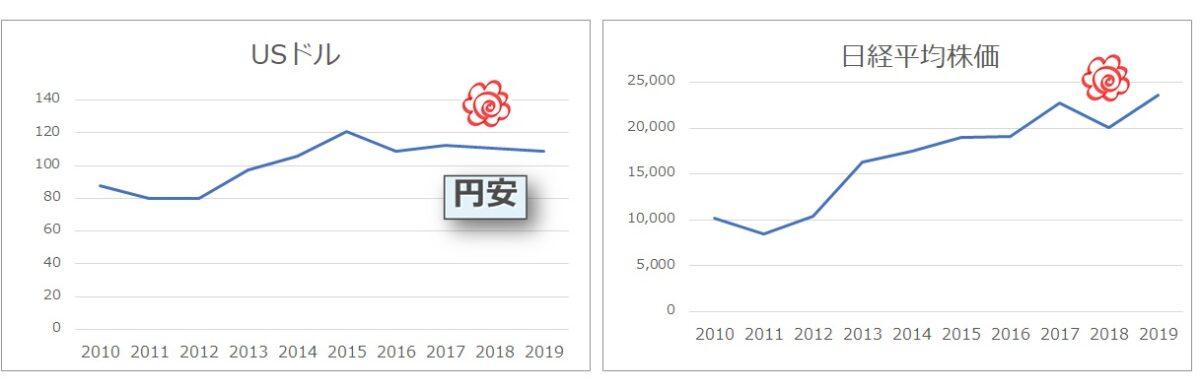 円安と日経平均株価の関係