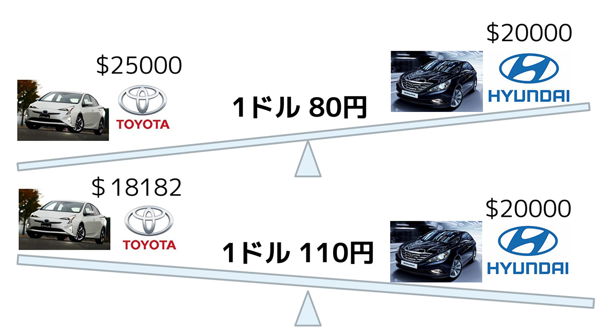 200万円のプリウスは円高 or 円安、どっちが売れる?
