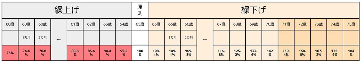 改正後の繰上げ・繰下げ受給率の一覧表