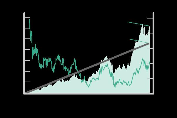 「日経平均」にバブル期から毎月1万円を積立投資をしていた場合