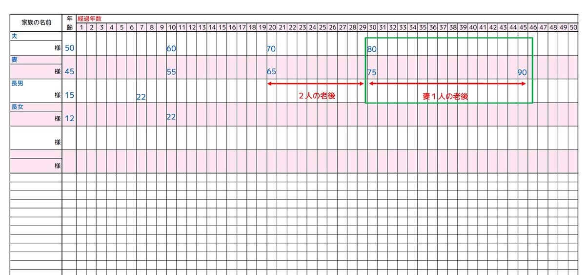 妻1人の老後の期間は?※1人の老後は、女性の平均寿命を90歳として計算→15年