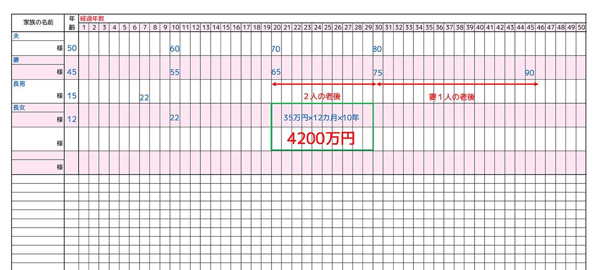夫婦2人の老後の生活費はいくら?→月35万円とすると、10年で4200万円