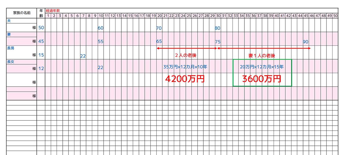 妻1人の老後の生活費はいくら?→月20万円とすると、15年で3600万円
