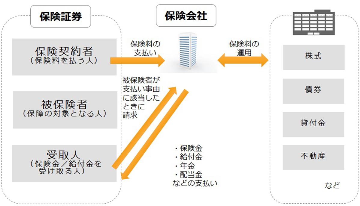 生命保険の仕組み解説図