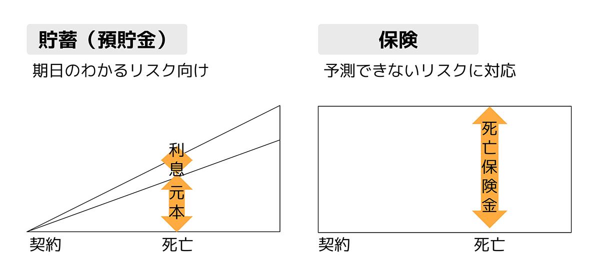 生命保険のメリットとデメリット【2つの視点から解説】