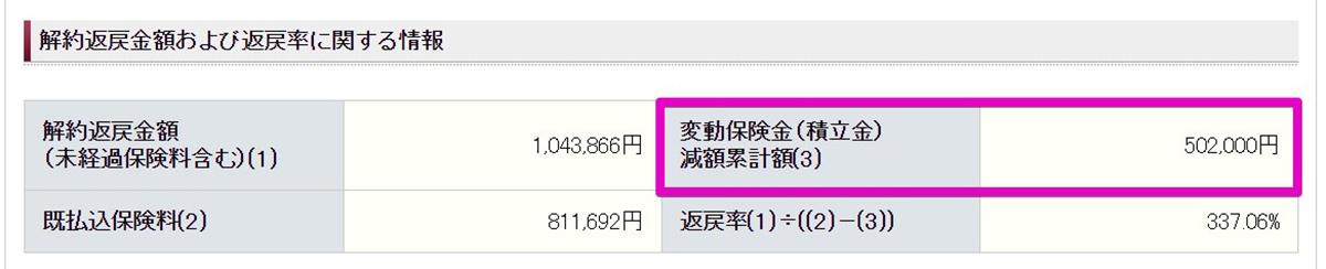 「変動保険金(積立金)減額累計額
