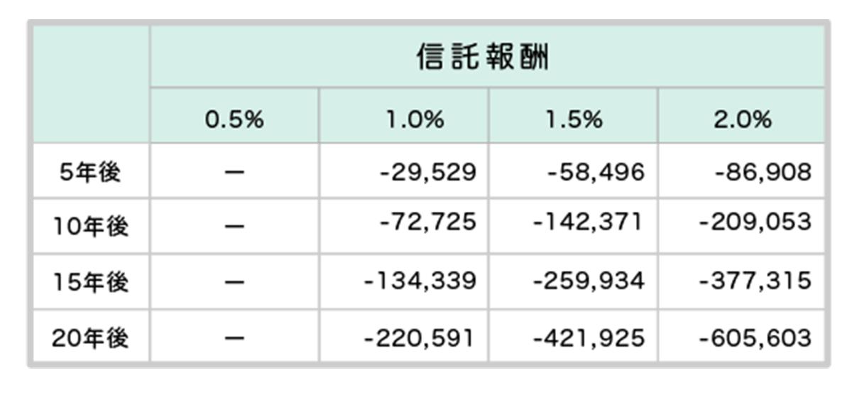 信託報酬0.5%の運用結果と差額