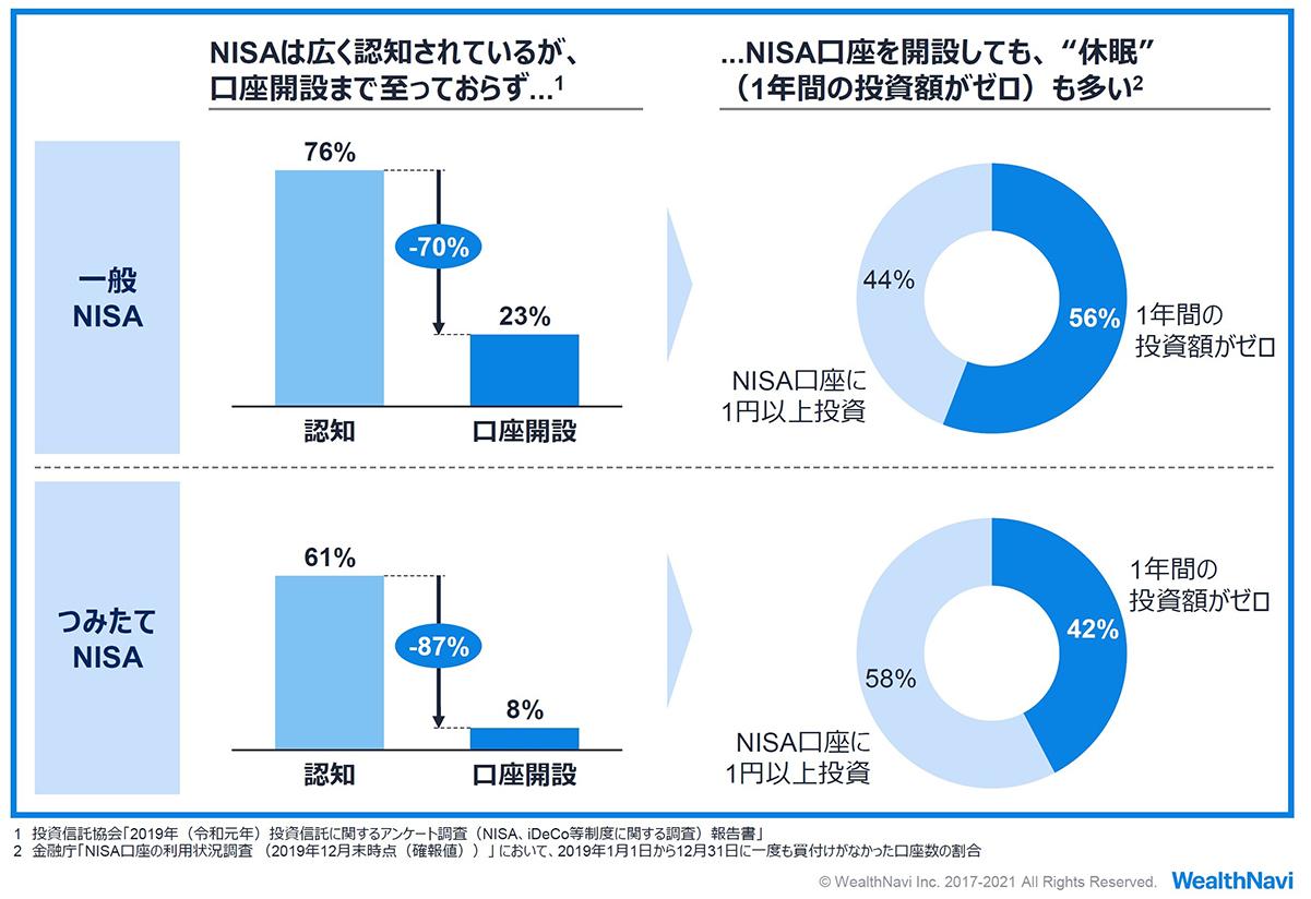 NISA制度は広く認知されているものの、普及は道半ば