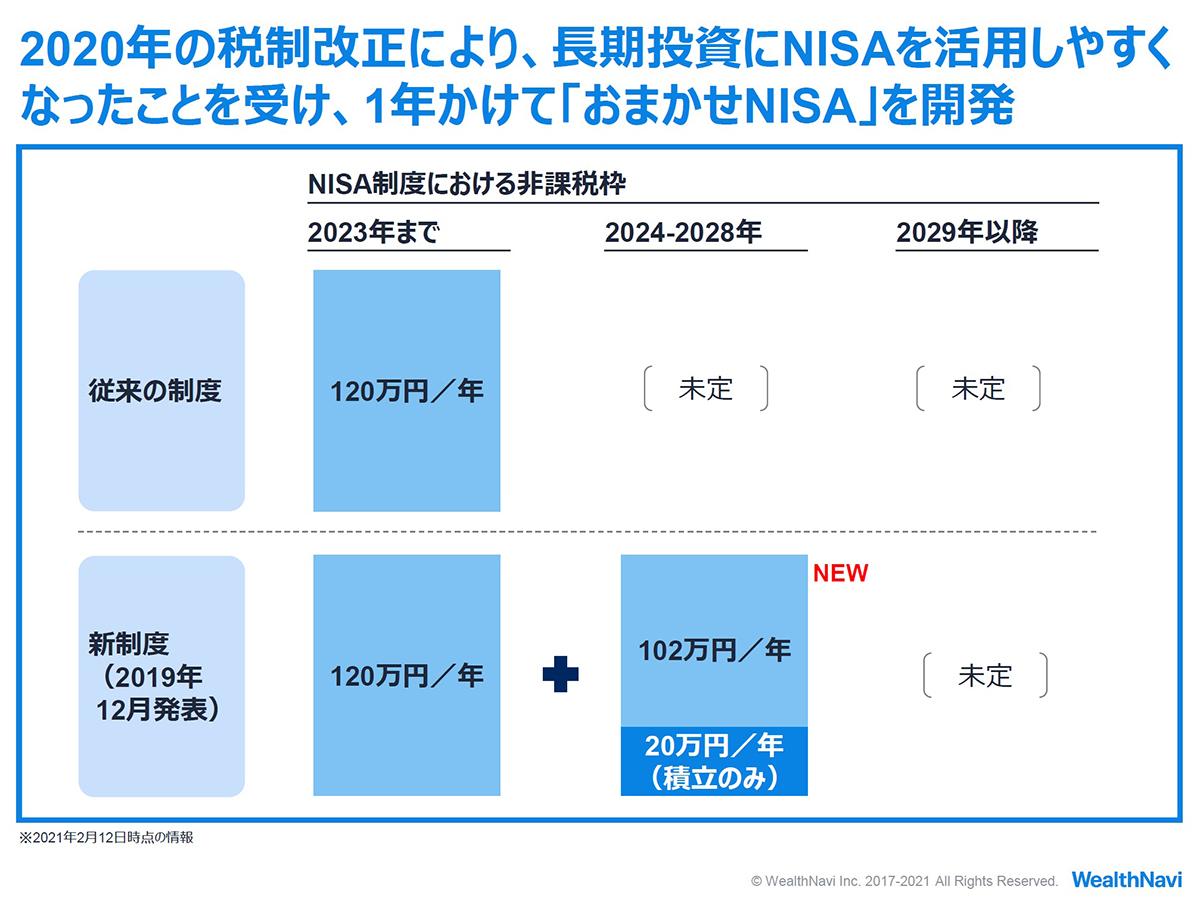 その①:一般NISA終了後の10年後はどうなるのですか