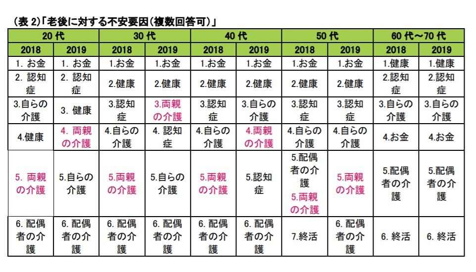 メットライフ生命「『老後を変える』 全国 47 都道府県大調査