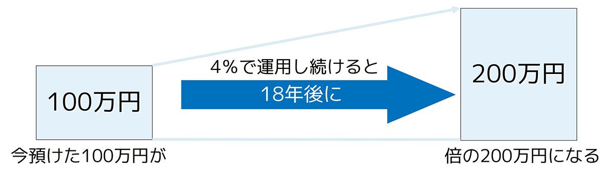 今預けた100万円を4%で運用し続けると、18年後に倍の200万円になる