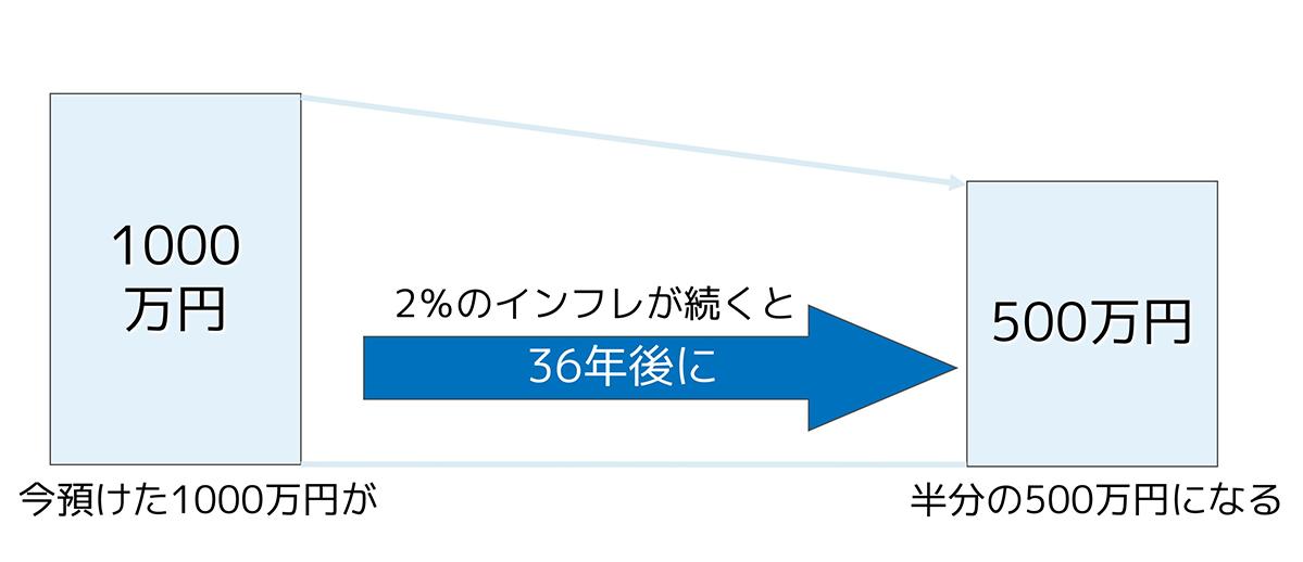 1000万円が、2%のインフレが続くと、36年後に半分の500万円になります。
