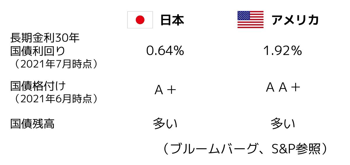 日本国債と米国債の比較