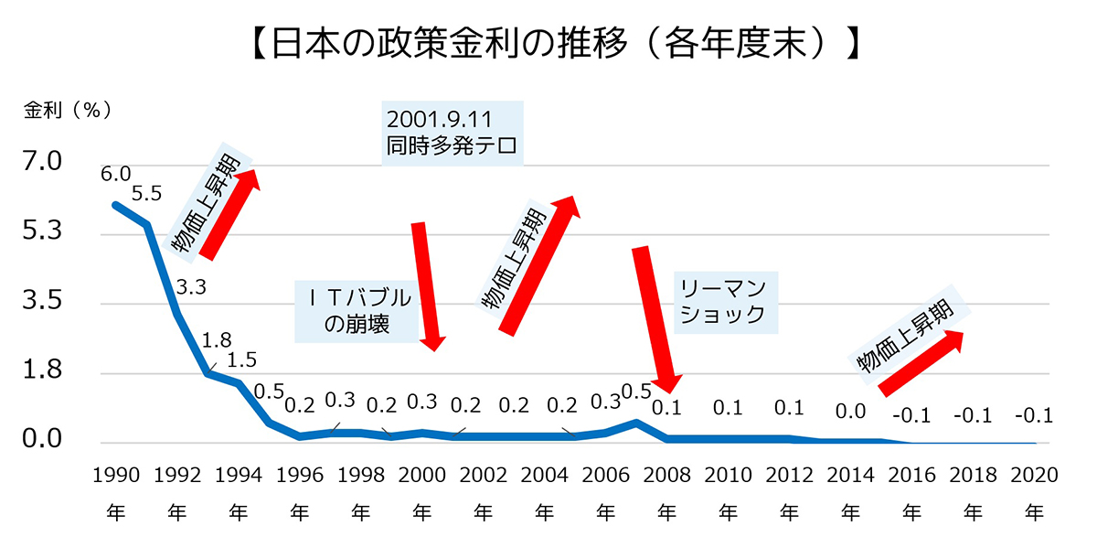 日本の政策金利の推移(各年度末)