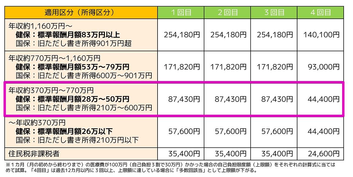 標準報酬月額28万~50万円