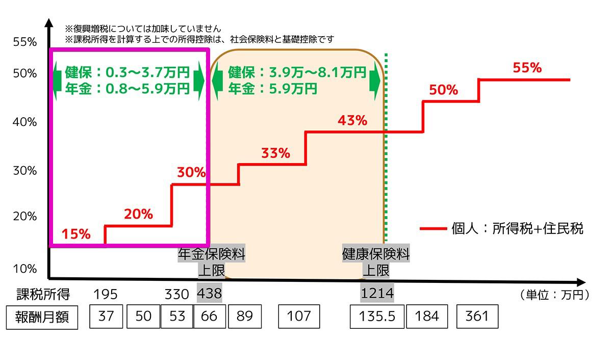 """""""月収66.5万円未満""""の価値が高まる"""