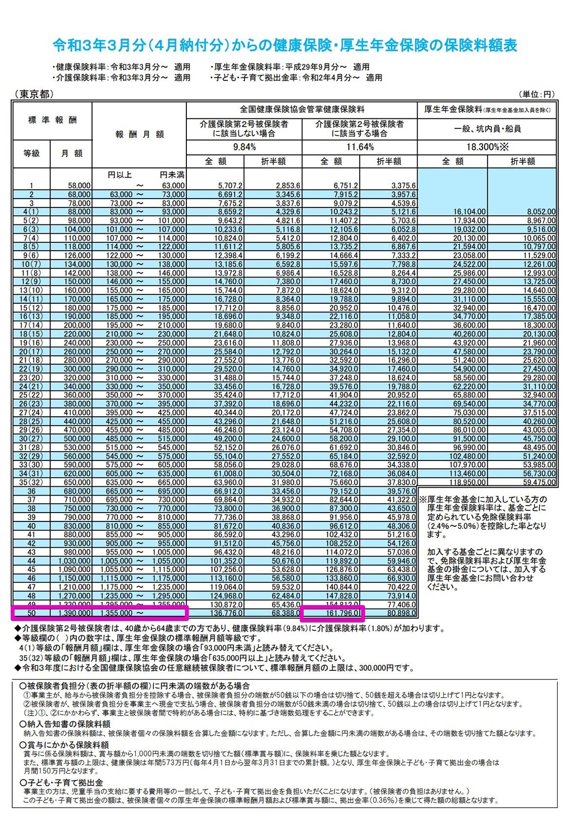令和3年3月分からの年金保険の保険料額表