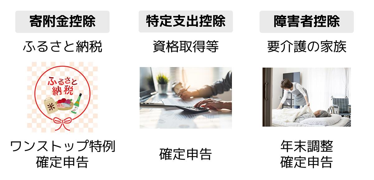 会社員におすすめの控除3選